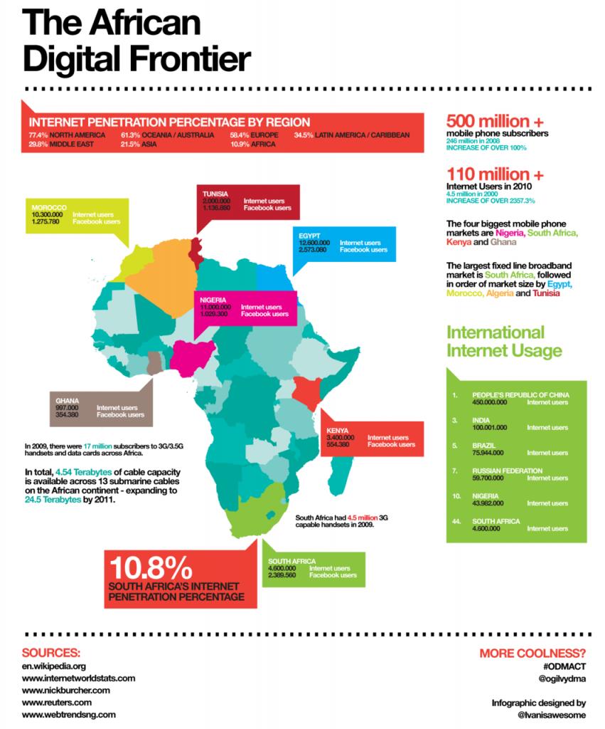 african-digital-frontier