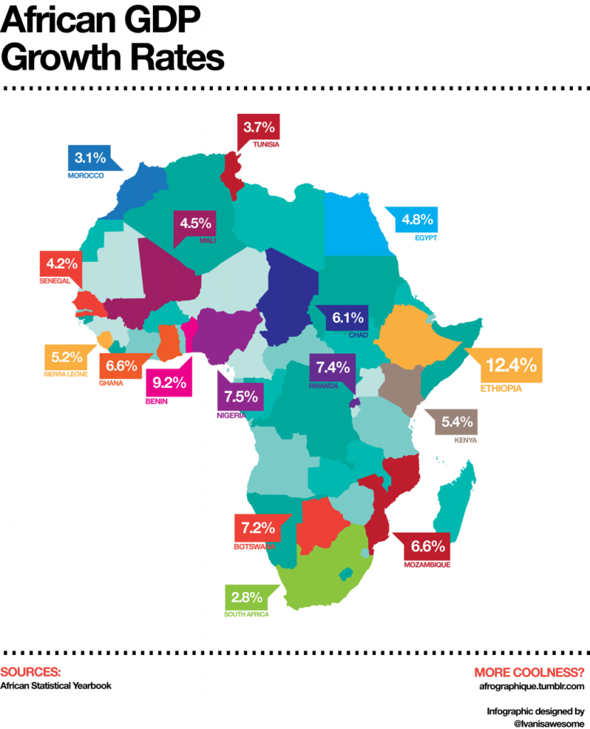 african-gdp-growth-rates